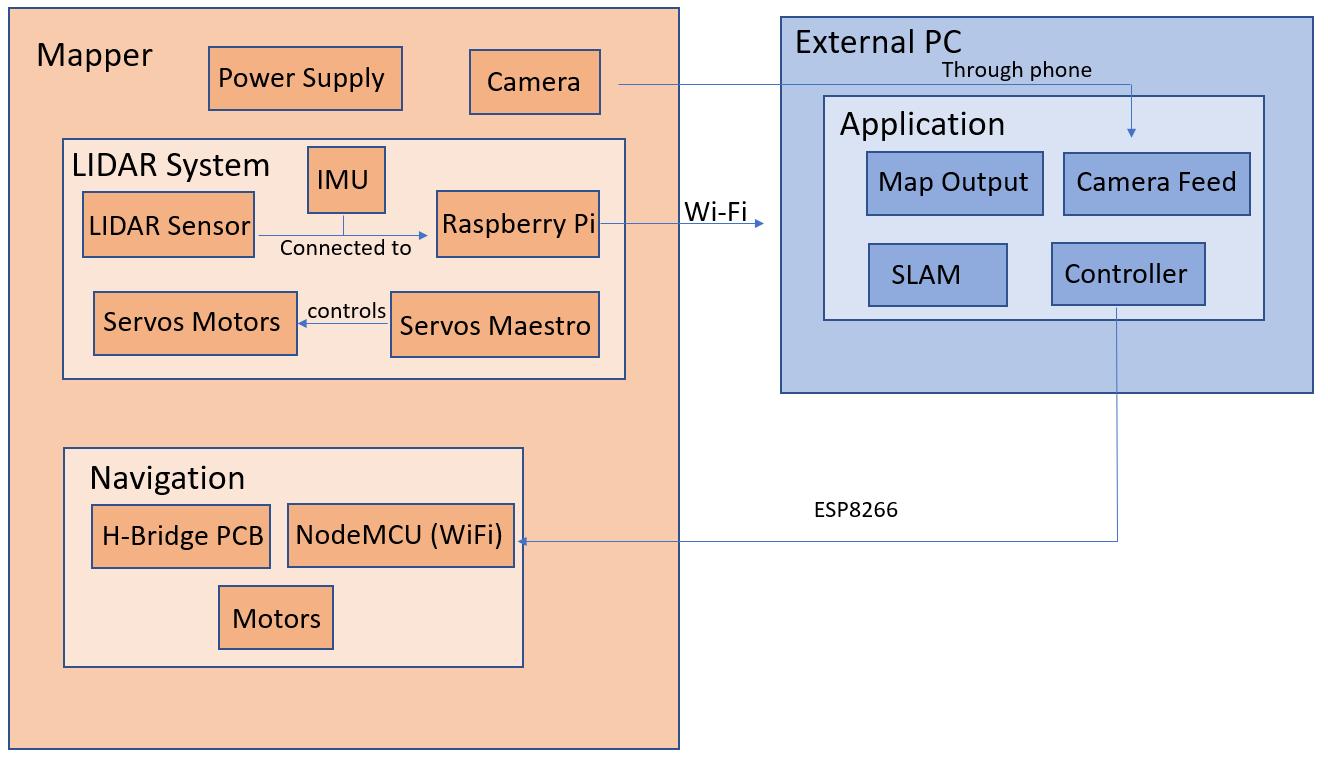 Controller Mapper