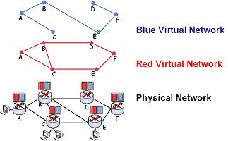 Network Virtualization Using FPGAs
